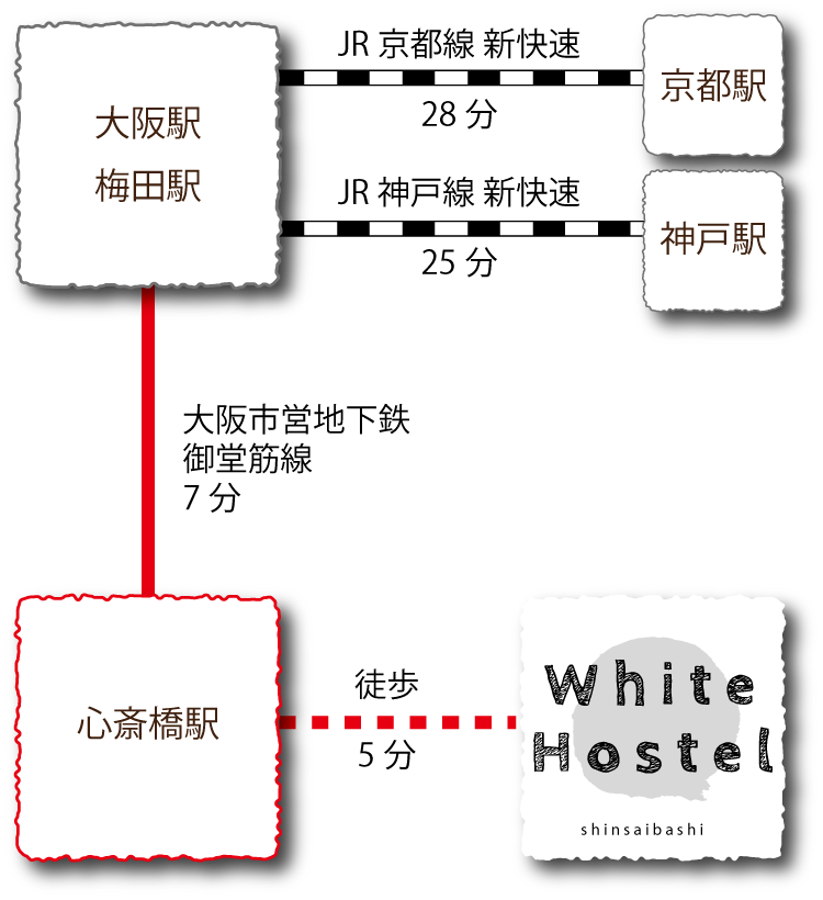 Access diagram